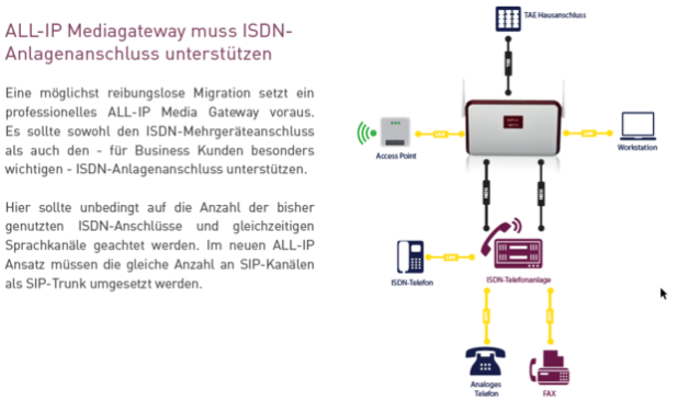 Telekommunikationsservice ALL-IP Mediagateway mit be.ip plus